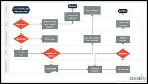 Customer Returns Process Flow Chart How To Improve Customer Service With Flowcharts Creately