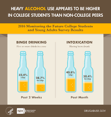 nida National Abuse Drug 2016 Institute Adults College-age Use And Alcohol In On