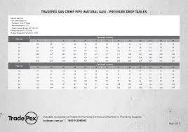 Trade Pex Tradepex Gas Crimp Table
