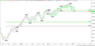 Russell 2000 Index Chart E Mini Russell 2000 Index Tf Futures Technical Analysis