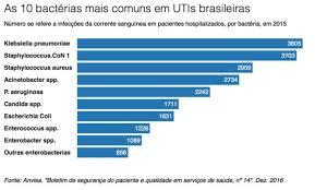 Resultado de imagem para Superbactérias avançam no Brasil e levam autoridades de saúde a correr contra o tempo