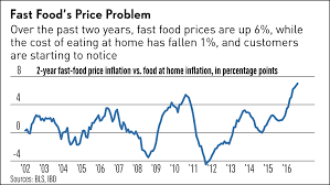 Off The Charts Fast Food Inflation Vs Eating In Stock