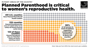 Planned Parenthood Services Chart Fox News Pushes Impossible Claim That Community Clinics