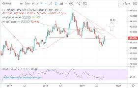 Pound Rupee Exchange Rate Breaks Back Above Neckline