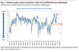 Market Sentiment Index Chart How A Potential Case Of Stock Market Fomo Could Trigger A