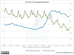 Unemployment Rate Chart U S Unemployment Rate Vs Participation Rate Chart Of The