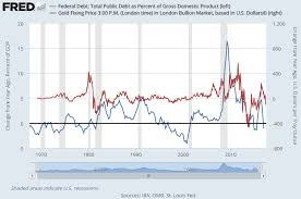 Us Debt Vs Gold Price Chart Gold Prices Rise 3rd Day As Us Debt Ceiling Blocks Fed Rate