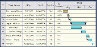 77 Inspiring Gallery Of Inventory Chart Excel Template Waterfall