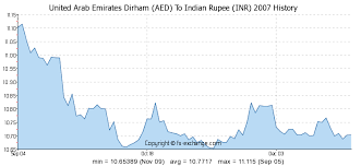 Inr To Aed Chart 400 Aed United Arab Emirates Dirham Aed To Indian Rupee