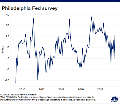 Philly Fed Index Chart Philly Fed Report Pokes Another Hole In The Feds Case For A