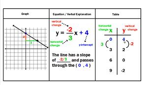 represent functions