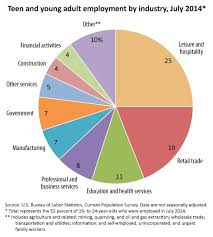 Pie Chart Of College Majors Pin On School Career Readiness