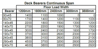 Pine Span Chart Treated Pine Span Tables Home Furniture Design Ideas