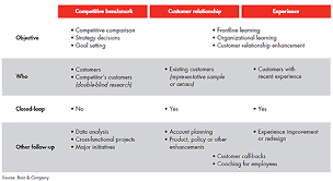 Product Survey Templates Simple Three Types Of Net Promoter Scores Bain Company Net Promoter System