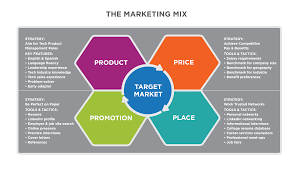 4 P S Of Marketing Chart Putting It Together Marketing Function Principles Of