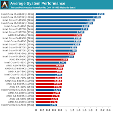 Cpu Comparison Chart 2018 Amd Processor Chart Performance Best Processor And Statue