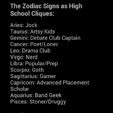 Geek Zodiac Chart Sun Signs Astrologers Community