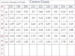 Gear Chart Gear Ration Chart Woodrum Ridge Raceway Speed Inc