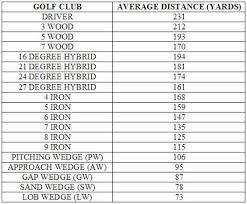 Hybrid Golf Club Degree Chart Golf Club Degree Of Loft Chart
