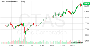 Ctas Chart Techniquant Latest Cintas Ctas Technical Analysis Reports