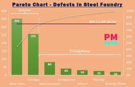 20 Chart What Is A Pareto Chart Examples Sample Attached