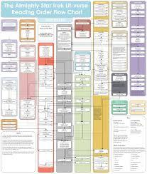 Star Trek Star Charts Book The Trek Collective Trek Lit Reading Order Star Trek