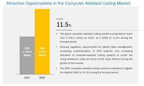 Global Computer Assisted Coding Market Worth 4 75 Billion