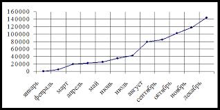 Дипломная работа Безналичные расчеты и особенности их развития в  В последующие годы вплоть до настоящего времени работа банков в системе расчетов на валовой основе в режиме реального времени активизируется