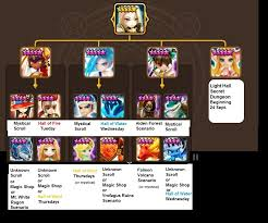 light paladin fusion material summonerswar Summoners War Surprisr Box Fuse didn't add fire water wind scrolls or social summon cuz it's already messy enough, but can assume the 3 mystical scroll mons can be summoned through those