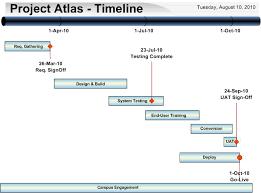 Project Timeline | Ubc Information Technology