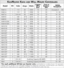 Pottery Cone Chart 17 Cogent Kiln Cone Temperature Chart