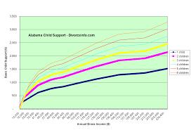 2009 Changes In Alabama Child Support Divorceinfo Com