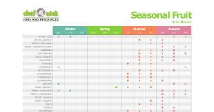 Food In Season Whats In Season Game Veg Fruit Herbs