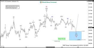 Buying Elliott Wave Dips In 10 Year T Note Futures