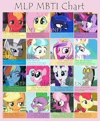 My Little Pony Personality Chart Mbti Chart My Little Pony Friendship Is Magic Mbti