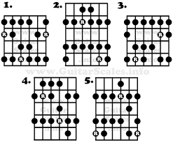 Guitar Major Scale Patterns Awesome Which Way Should I Be Learning The Major Scale Guitarlessons