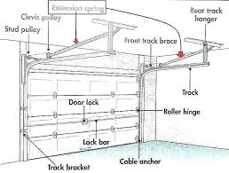 replace garage door extension spring install garage door spring how to replace garage door spring replace