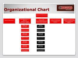 Chipotle Organizational Structure Chart Chipotletochina