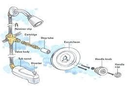 bathroom faucet parts diagram wonderfully shower valve of moen bathtub single handle repair cute kitchen fauce