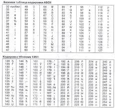 Большой Каталог Рефератов Реферат Информация и информатика  Кодирование графических данных