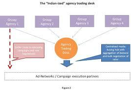 trading desk fig 2