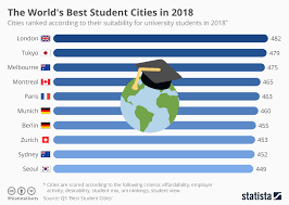 Chart Mix 2018 Chart The Worlds Best Student Cities In 2018 Statista
