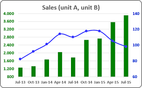 Using Two Axes In The One Chart Microsoft Excel 2016