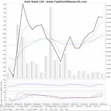 Technical Analysis Of Axis Bank How To Add Stocks To