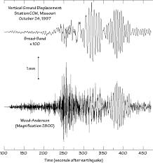 Earthquake Size