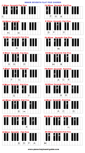 Piano And Keyboard Chords In All Keys Charts