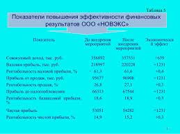 дипломная презентация по бухгалтерскому учету и анализу финансовых ре   11 Показатели повышения эффективности финансовых результатов