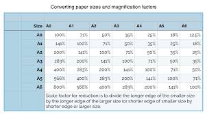 Scale Ruler Conversion Chart Understanding Scales And Scale Drawings A Guide