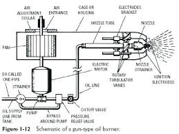 oil furnace schematic wiring diagram land oil furnace schematic wiring diagrams best beckett oil furnace schematic oil burner schematic schema wiring diagrams