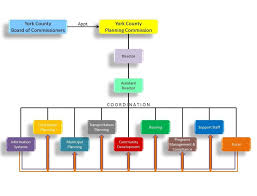 Organizational Chart For Coffee Shop 10 Organizational Chart Of Restaurant Resume Samples